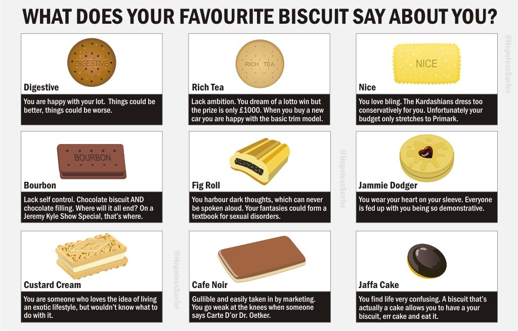 questionnaire for biscuits questionnaire for biscuits please give us your valued preferences for biscuits by filling in this questionnaire  required top of form name  are you a  working.