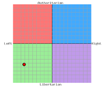 The Political Compass Test-political_compass.png