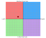 The Political Compass Test-pcgraphpng.png