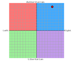 The Political Compass Test-pcgraphpng_hitler.php.png