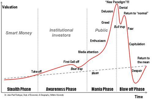 bubble lifecycle.gif
